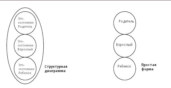 эго-состояния